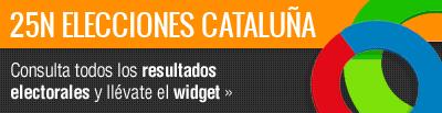 Resultados Elecciones Cataluña 2012